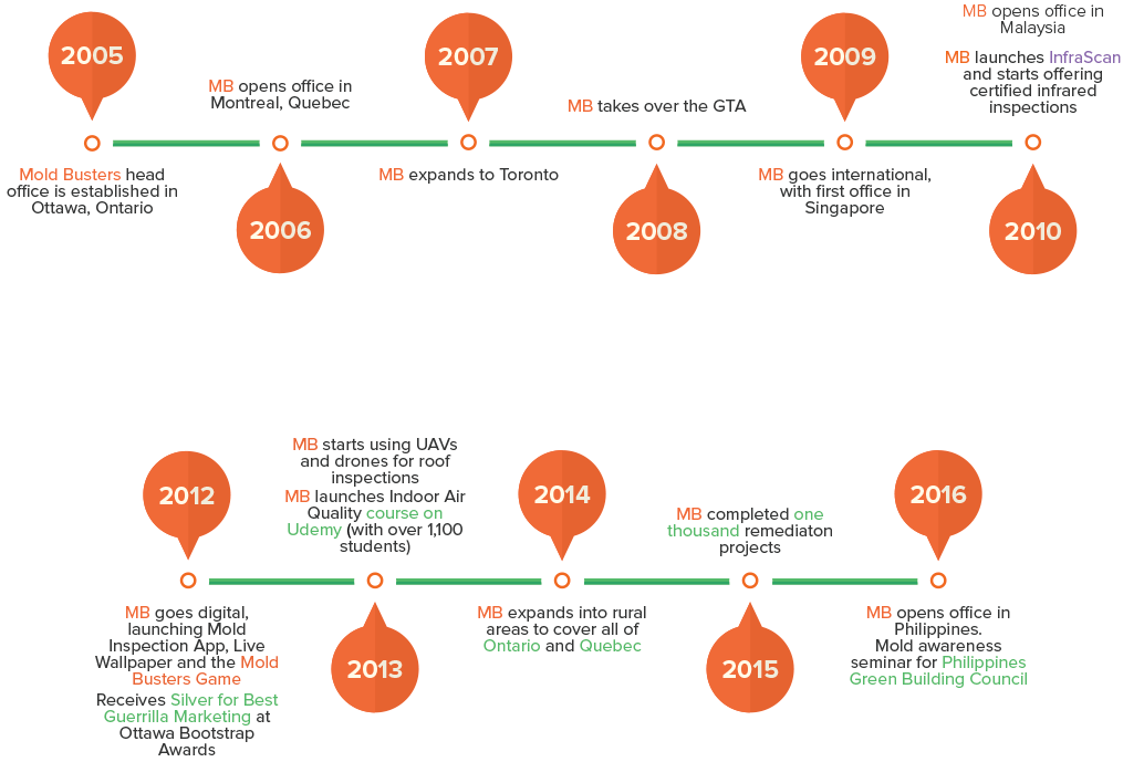 Mold Busters Timeline and Milestones