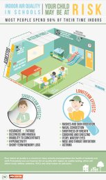 Indoor Air Quality in Schools